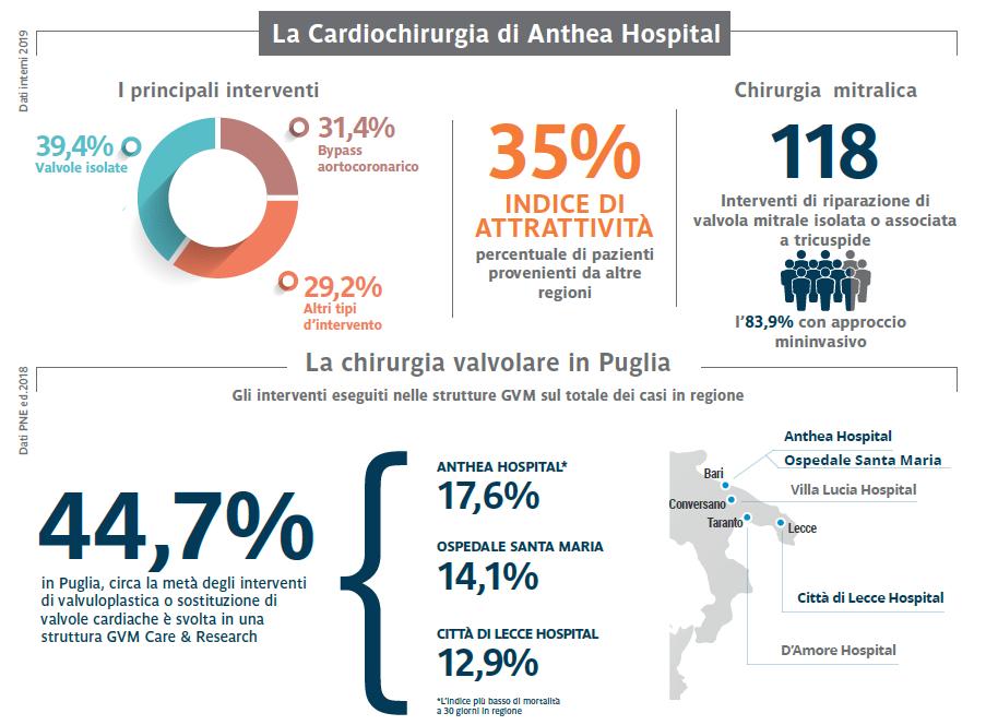 infografica cardiochirurgia puglia